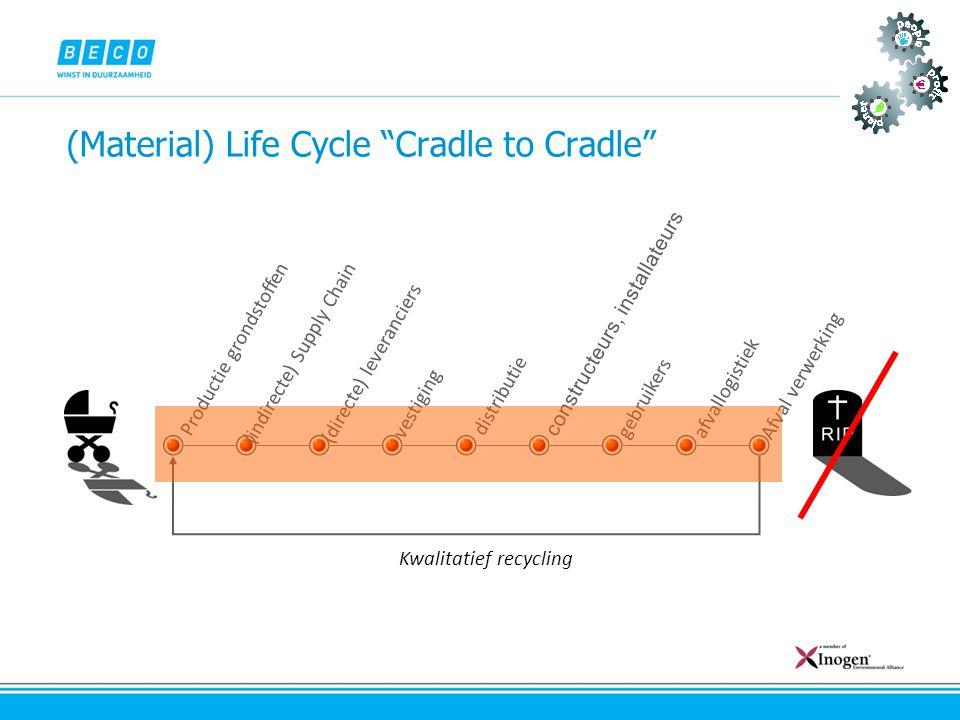 """(Material) Life Cycle """"Cradle to Cradle"""" (indirecte) Supply Chain Productie grondstoffen constructeurs, installateurs gebruikers distributie afvallogi"""