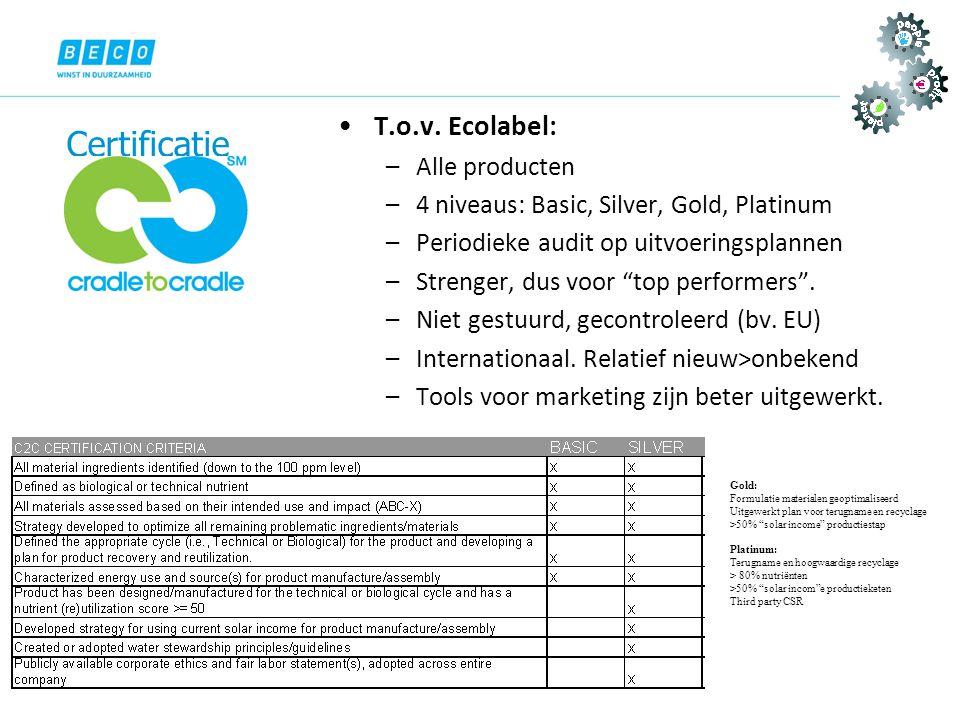 """Gold: Formulatie materialen geoptimaliseerd Uitgewerkt plan voor terugname en recyclage >50% """"solar income"""" productiestap Platinum: Terugname en hoogw"""