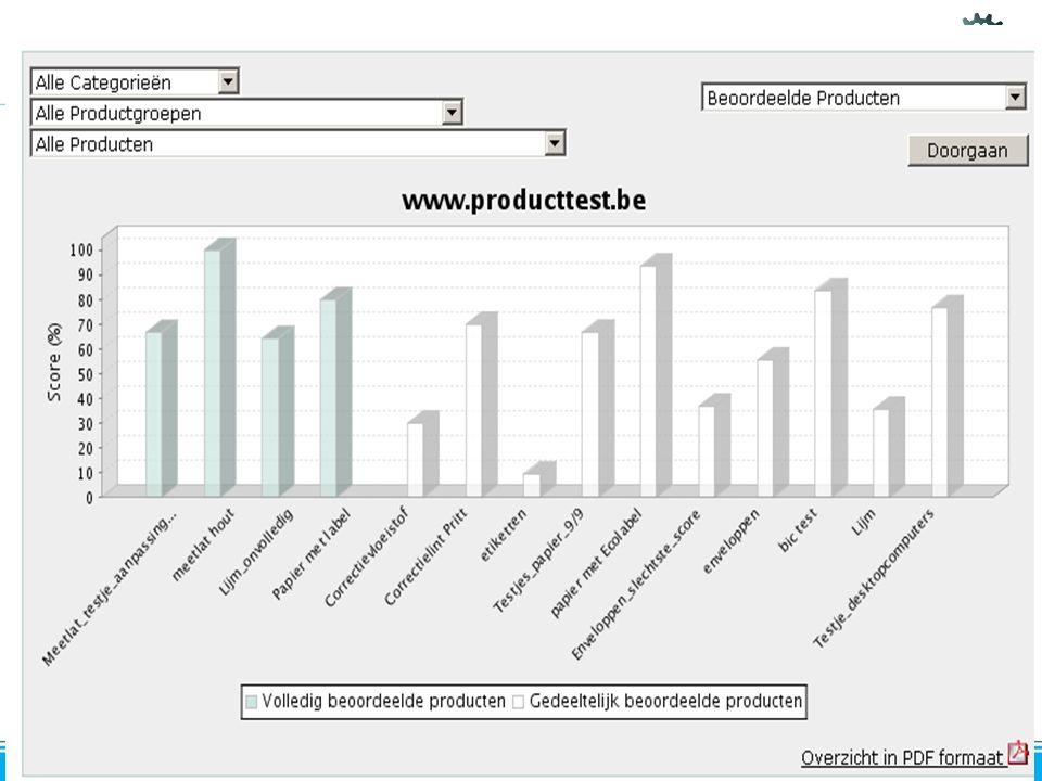 23.10.2008 & 12.11.2008 Preventie / Afvalstoffenbeheer Overzicht grafiek