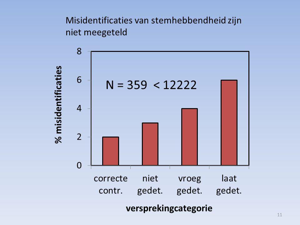 N = 359 < 12222 Misidentificaties van stemhebbendheid zijn niet meegeteld 11