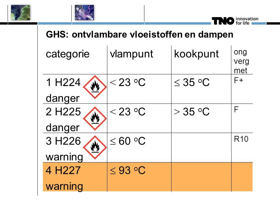 GHS: ontvlambare vloeistoffen en dampen R10 F F+ ong verg met  93 o C  60 o C < 23 o C vlampunt 4 H227 warning 3 H226 warning > 35 o C2 H225 danger