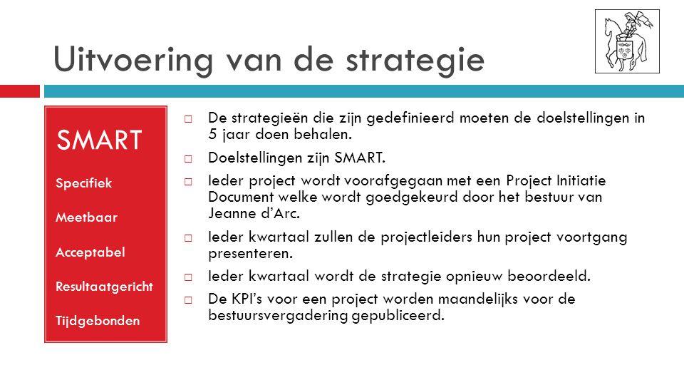Uitvoering van de strategie SMART Specifiek Meetbaar Acceptabel Resultaatgericht Tijdgebonden  De strategieën die zijn gedefinieerd moeten de doelstellingen in 5 jaar doen behalen.