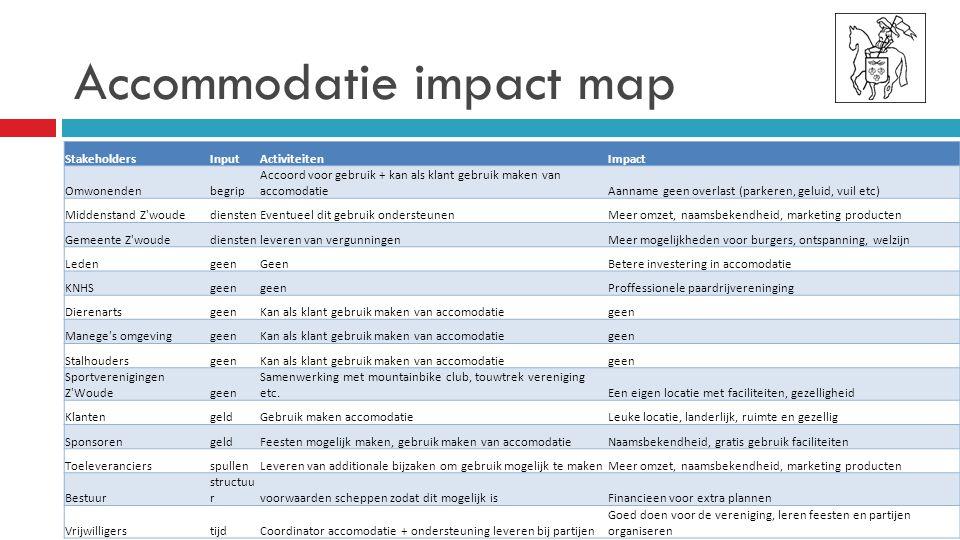 Accommodatie impact map StakeholdersInputActiviteitenImpact Omwonendenbegrip Accoord voor gebruik + kan als klant gebruik maken van accomodatieAanname geen overlast (parkeren, geluid, vuil etc) Middenstand Z woudedienstenEventueel dit gebruik ondersteunenMeer omzet, naamsbekendheid, marketing producten Gemeente Z woudedienstenleveren van vergunningenMeer mogelijkheden voor burgers, ontspanning, welzijn LedengeenGeenBetere investering in accomodatie KNHSgeen Proffessionele paardrijvereninging DierenartsgeenKan als klant gebruik maken van accomodatiegeen Manege s omgevinggeenKan als klant gebruik maken van accomodatiegeen StalhoudersgeenKan als klant gebruik maken van accomodatiegeen Sportverenigingen Z Woudegeen Samenwerking met mountainbike club, touwtrek vereniging etc.Een eigen locatie met faciliteiten, gezelligheid KlantengeldGebruik maken accomodatieLeuke locatie, landerlijk, ruimte en gezellig SponsorengeldFeesten mogelijk maken, gebruik maken van accomodatieNaamsbekendheid, gratis gebruik faciliteiten ToeleveranciersspullenLeveren van additionale bijzaken om gebruik mogelijk te makenMeer omzet, naamsbekendheid, marketing producten Bestuur structuu rvoorwaarden scheppen zodat dit mogelijk isFinancieen voor extra plannen VrijwilligerstijdCoordinator accomodatie + ondersteuning leveren bij partijen Goed doen voor de vereniging, leren feesten en partijen organiseren