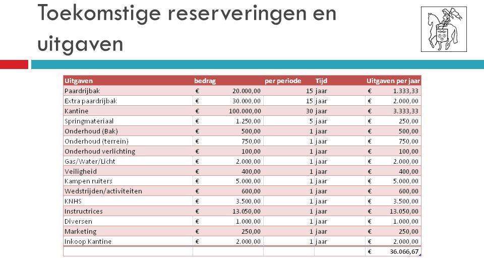 Toekomstige reserveringen en uitgaven