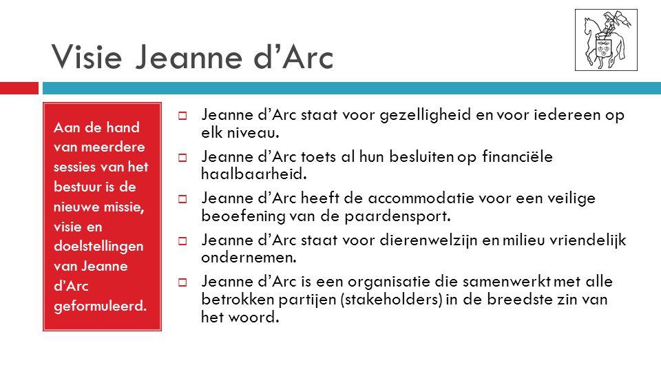 Visie Jeanne d'Arc Aan de hand van meerdere sessies van het bestuur is de nieuwe missie, visie en doelstellingen van Jeanne d'Arc geformuleerd.  Jean