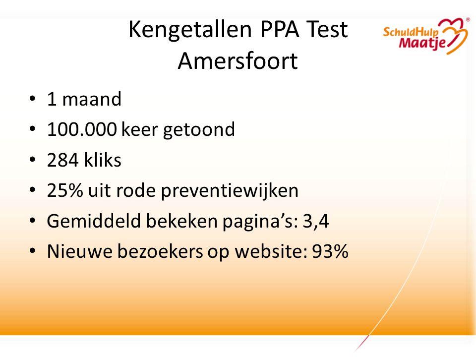 Kengetallen PPA Test Amersfoort • 1 maand • 100.000 keer getoond • 284 kliks • 25% uit rode preventiewijken • Gemiddeld bekeken pagina's: 3,4 • Nieuwe bezoekers op website: 93%