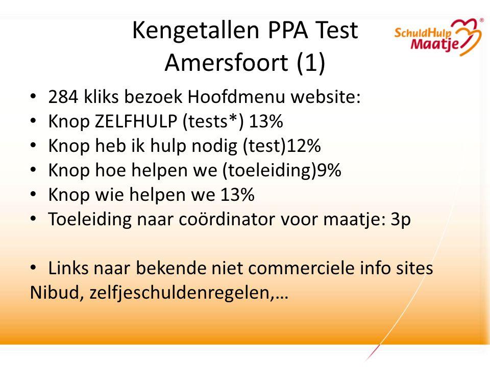 Kengetallen PPA Test Amersfoort (1) • 284 kliks bezoek Hoofdmenu website: • Knop ZELFHULP (tests*) 13% • Knop heb ik hulp nodig (test)12% • Knop hoe helpen we (toeleiding)9% • Knop wie helpen we 13% • Toeleiding naar coördinator voor maatje: 3p • Links naar bekende niet commerciele info sites Nibud, zelfjeschuldenregelen,…