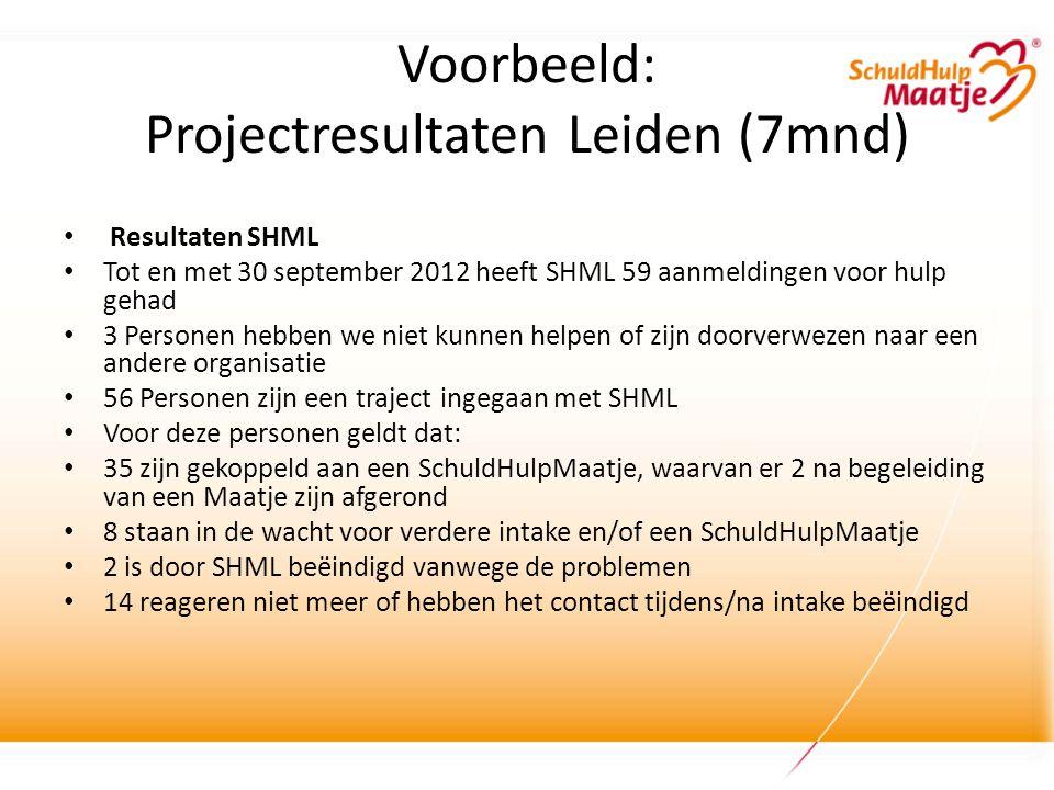 Voorbeeld: Projectresultaten Leiden (7mnd) • Resultaten SHML • Tot en met 30 september 2012 heeft SHML 59 aanmeldingen voor hulp gehad • 3 Personen hebben we niet kunnen helpen of zijn doorverwezen naar een andere organisatie • 56 Personen zijn een traject ingegaan met SHML • Voor deze personen geldt dat: • 35 zijn gekoppeld aan een SchuldHulpMaatje, waarvan er 2 na begeleiding van een Maatje zijn afgerond • 8 staan in de wacht voor verdere intake en/of een SchuldHulpMaatje • 2 is door SHML beëindigd vanwege de problemen • 14 reageren niet meer of hebben het contact tijdens/na intake beëindigd