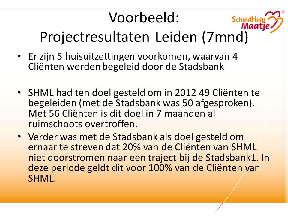 Voorbeeld: Projectresultaten Leiden (7mnd) • Er zijn 5 huisuitzettingen voorkomen, waarvan 4 Cliënten werden begeleid door de Stadsbank • SHML had ten doel gesteld om in 2012 49 Cliënten te begeleiden (met de Stadsbank was 50 afgesproken).