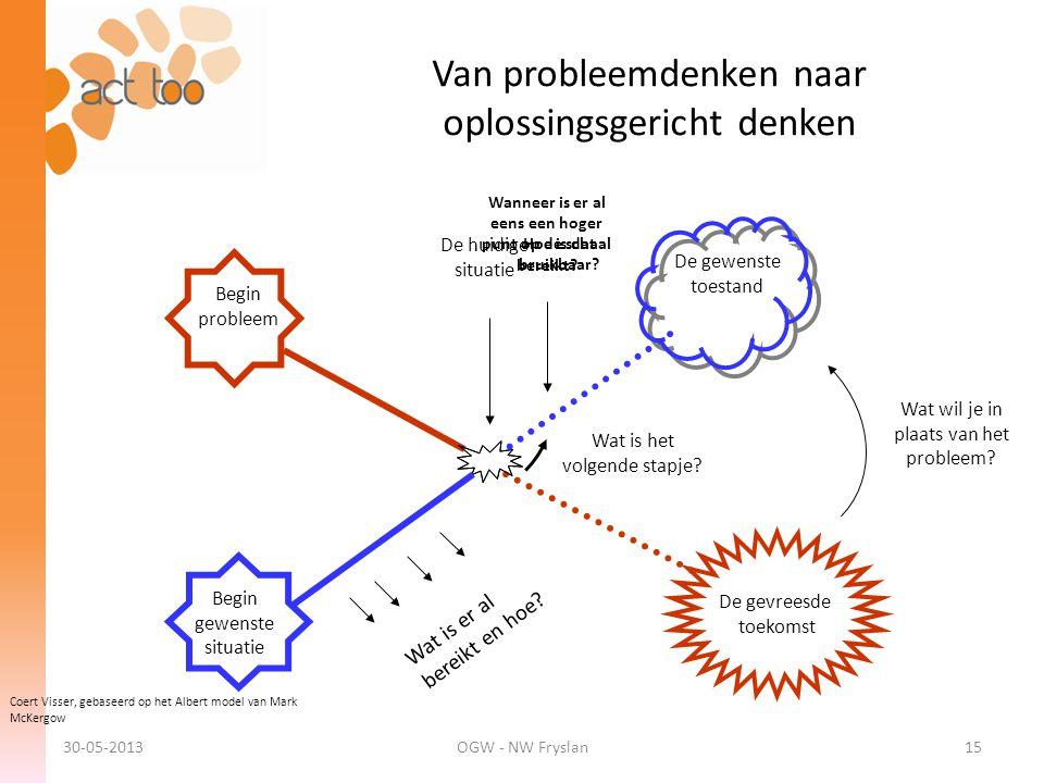 Van probleemdenken naar oplossingsgericht denken Begin probleem De gevreesde toekomst Begin gewenste situatie De gewenste toestand Wat is het volgende