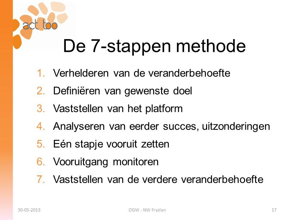 De 7-stappen methode 1.Verhelderen van de veranderbehoefte 2.Definiëren van gewenste doel 3.Vaststellen van het platform 4.Analyseren van eerder succe