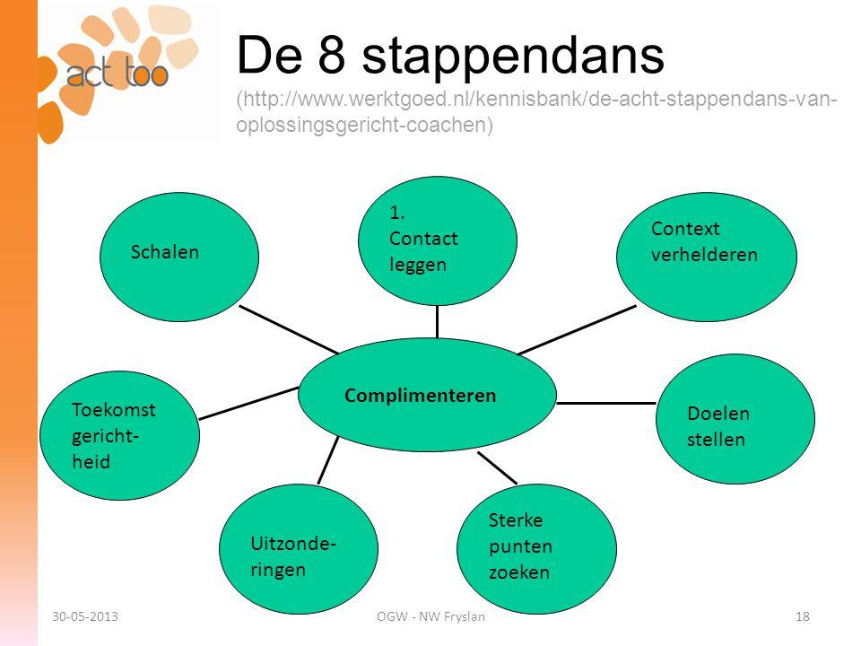 De 8 stappendans (http://www.werktgoed.nl/kennisbank/de-acht-stappendans-van- oplossingsgericht-coachen) Complimenteren Context verhelderen 1. Contact