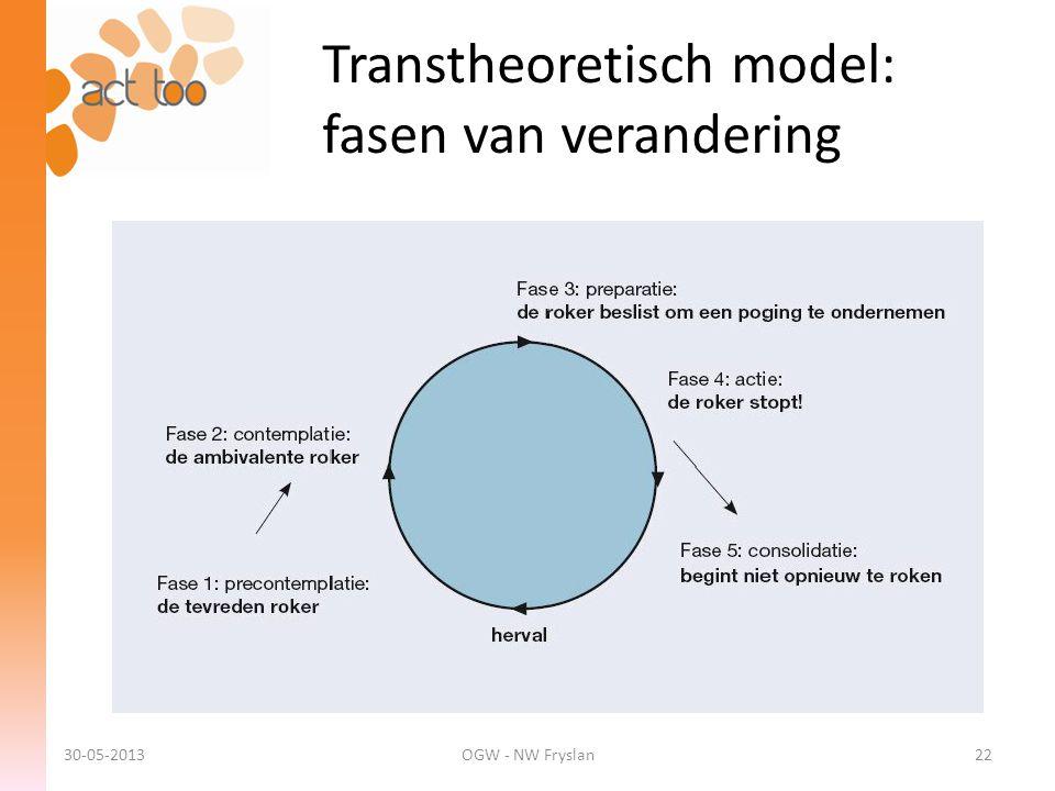 Transtheoretisch model: fasen van verandering 30-05-2013OGW - NW Fryslan22