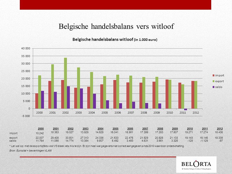Witloof verbruik in Duitsland - in 2012 = 0,62kg gemiddeld per huishouden (prijs gemiddeld 2,27€/kg) - in 2013 = 0,68kg gemiddeld per huishouden (prijs gemiddeld 2,13€/kg) -per persoon + 0,32 - 0,4kg