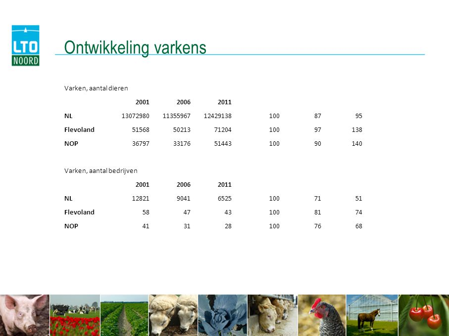 Ontwikkeling varkens Varken, aantal dieren 200120062011 NL1307298011355967124291381008795 Flevoland51568502137120410097138 NOP36797331765144310090140