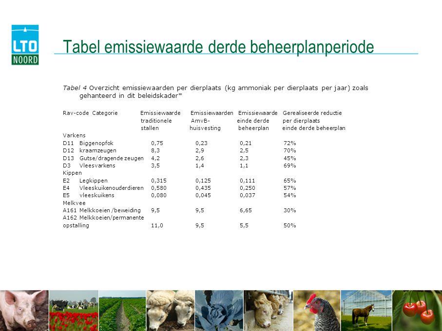 Tabel emissiewaarde derde beheerplanperiode Tabel 4 Overzicht emissiewaarden per dierplaats (kg ammoniak per dierplaats per jaar) zoals gehanteerd in