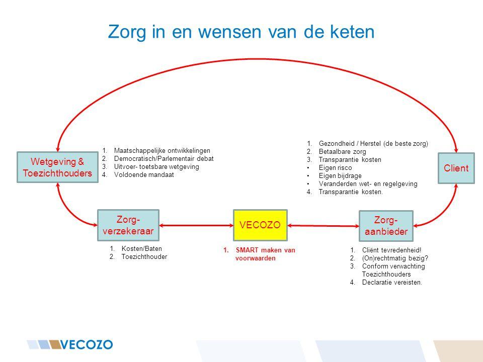 Zorg in en wensen van de keten Client Zorg- aanbieder VECOZO Zorg- verzekeraar Wetgeving & Toezichthouders 1.Kosten/Baten 2.Toezichthouder 1.SMART mak