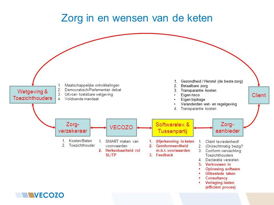 Zorg in en wensen van de keten Client Zorg- aanbieder Softwarelev. & Tussenpartij VECOZO Zorg- verzekeraar Wetgeving & Toezichthouders 1.Kosten/Baten