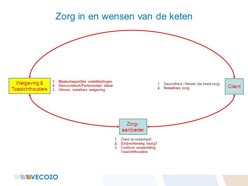 Zorg in en wensen van de keten Client Zorg- aanbieder Zorg- verzekeraar Wetgeving & Toezichthouders 1.Kosten/Baten 2.Toezichthouder 1.Cliënt tevredenheid.
