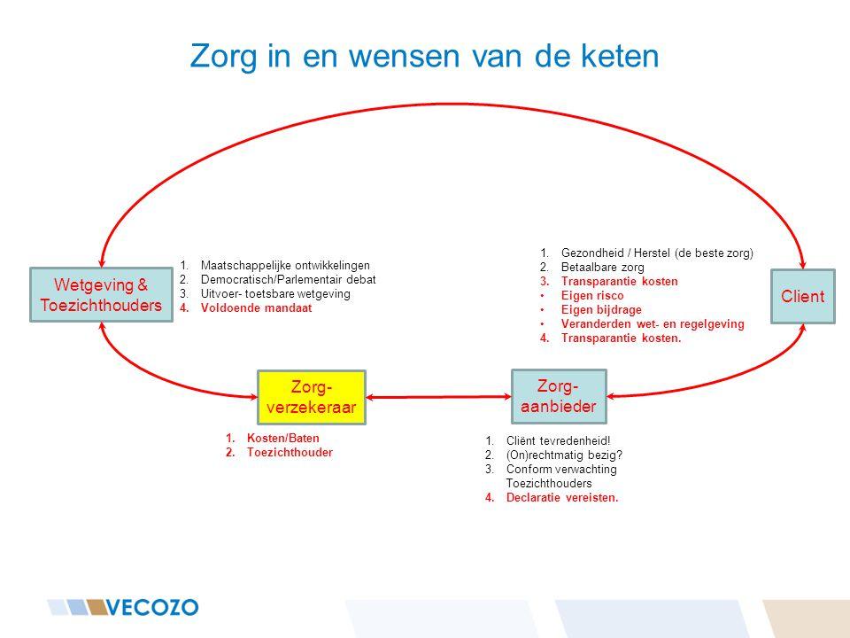 Zorg in en wensen van de keten Client Zorg- aanbieder VECOZO Zorg- verzekeraar Wetgeving & Toezichthouders 1.Kosten/Baten 2.Toezichthouder 1.SMART maken van voorwaarden 1.Cliënt tevredenheid.