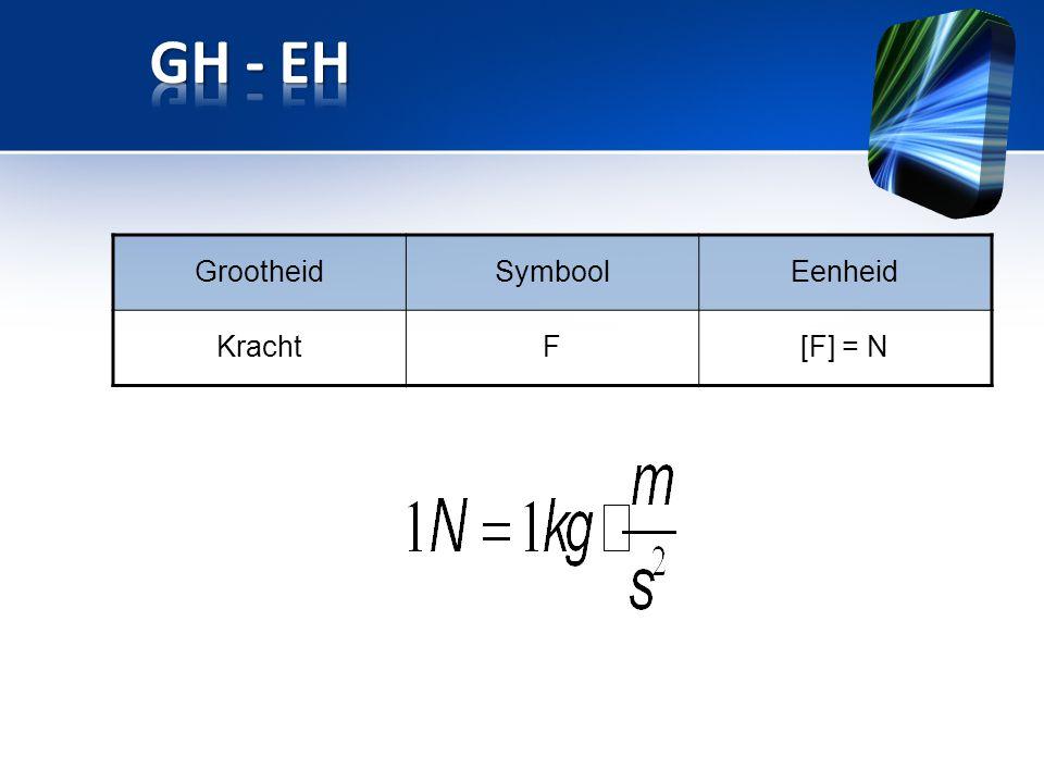 GrootheidSymboolEenheid KrachtF[F] = N