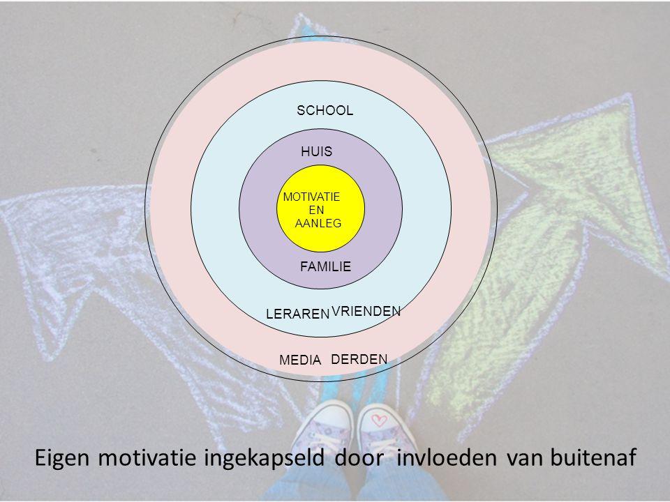 SAMENLEVING HUIS SCHOOL FAMILIE LERAREN VRIENDEN MEDIA DERDEN MOTIVATIE EN AANLEG Eigen motivatie ingekapseld door invloeden van buitenaf