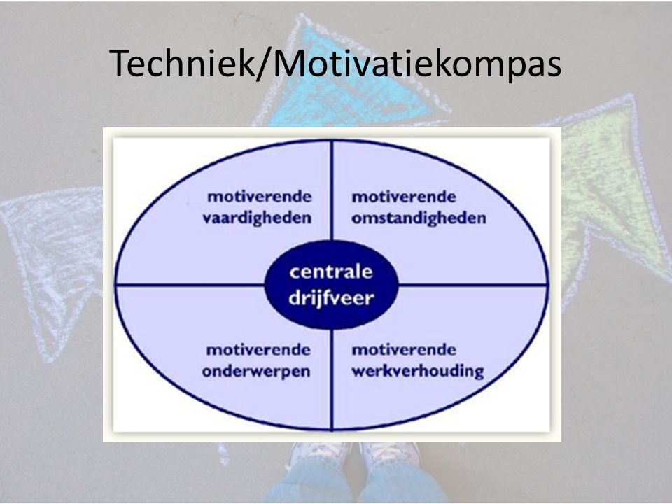 Techniek/Motivatiekompas