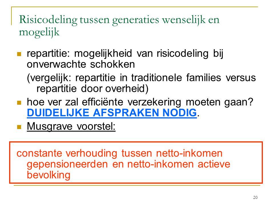 20 Risicodeling tussen generaties wenselijk en mogelijk  repartitie: mogelijkheid van risicodeling bij onverwachte schokken (vergelijk: repartitie in