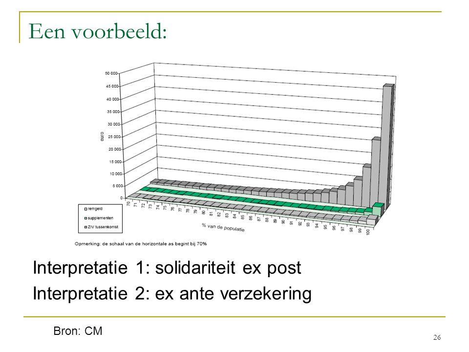26 Een voorbeeld: Interpretatie 1: solidariteit ex post Interpretatie 2: ex ante verzekering Bron: CM