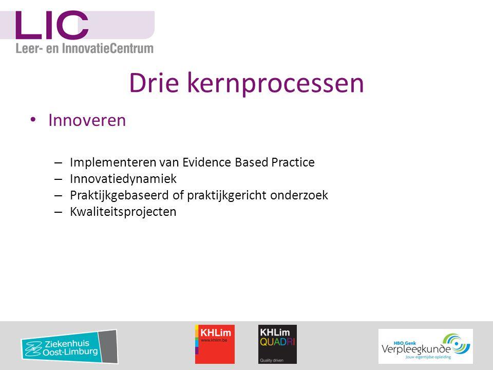 Drie kernprocessen • Innoveren – Implementeren van Evidence Based Practice – Innovatiedynamiek – Praktijkgebaseerd of praktijkgericht onderzoek – Kwal