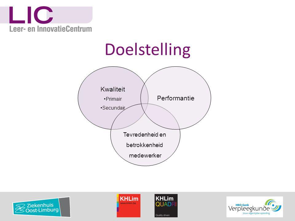 Leer en innovatie centrum Definitie: Coaching Team Zorgen en leren Competenties Krachtige leeromgeving Evidence based practice