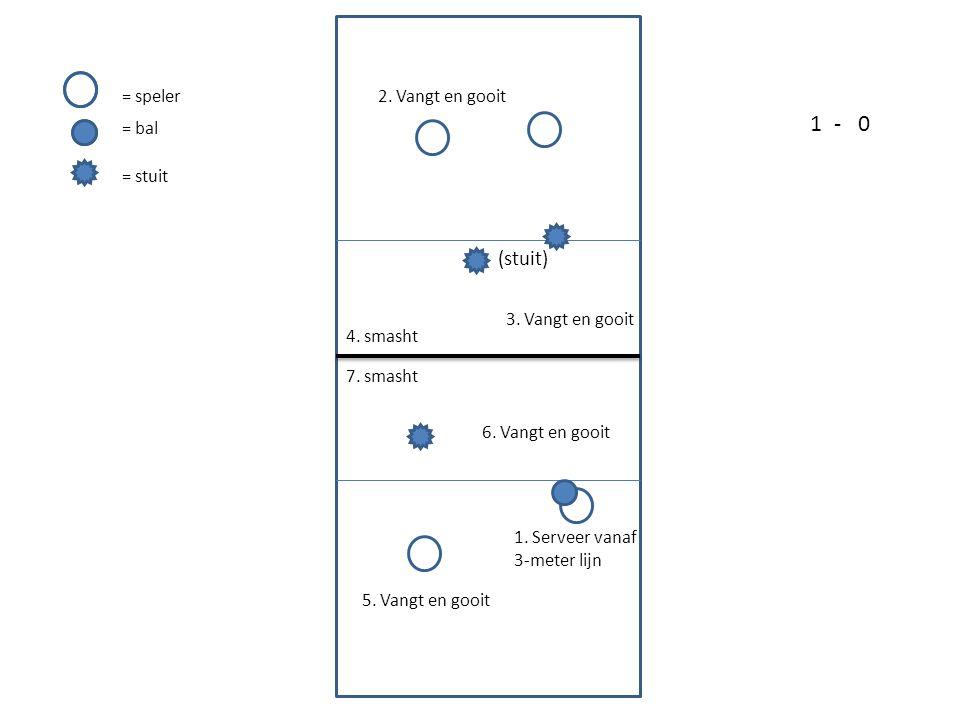 1.Serveer vanaf achterlijn 2. Vangt (zonder stuit) en gooit 3.