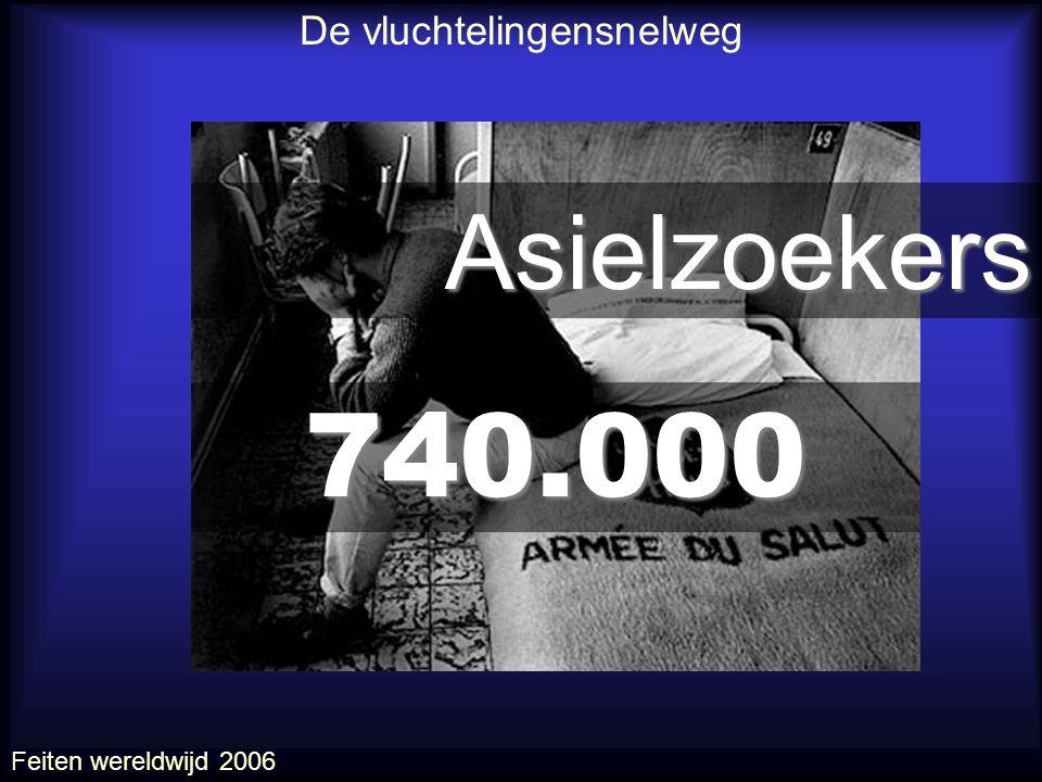 740.000 Asielzoekers Feiten wereldwijd 2006