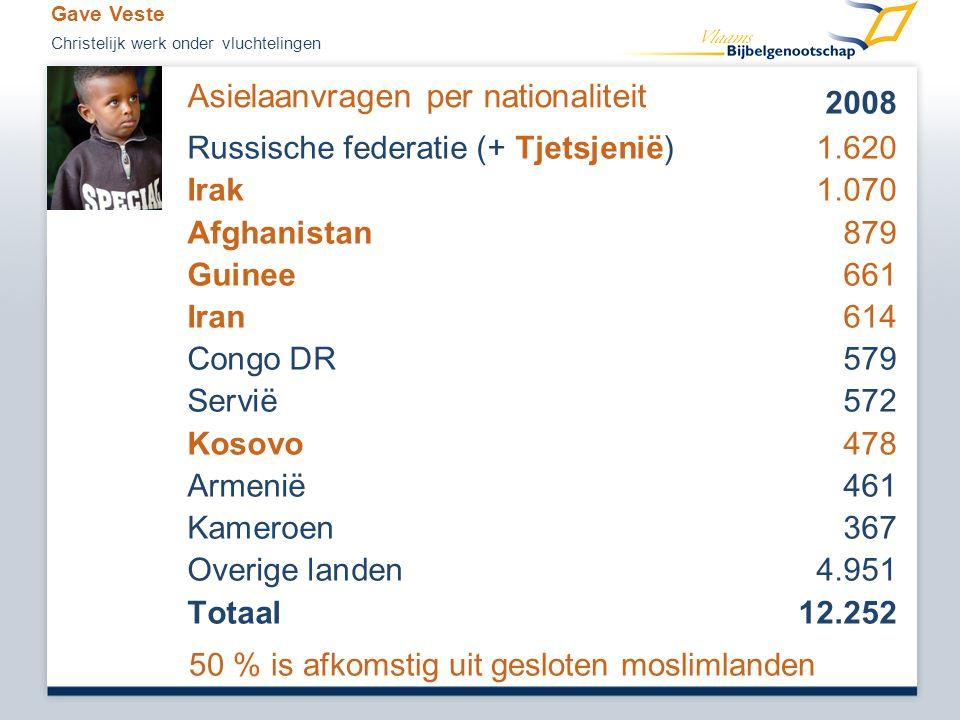 Asielaanvragen per nationaliteit 2008 Russische federatie (+ Tjetsjenië) 1.620 Irak1.070 Afghanistan 879 Guinee661 Iran614 Congo DR579 Servië 572 Koso
