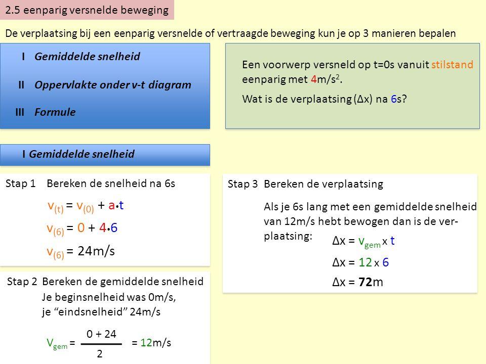 IIOppervlakte onder v-t diagram Stap 1 Om het v-t diagram te kunnen tekenen zul je ook de snelheid na 6s moeten berekenen v (t) = v (0) + a  t v (6) = 0 + 4  6 v (6) = 24m/s Stap 2Teken het v-t diagram Stap 3 Oppervlakte onder het v-t diagram = verplaatsing Oppervlakte 6 24 x (6) = 6 x 24 2 = 72m