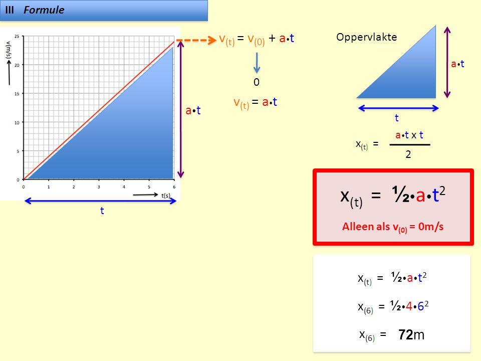 IIIFormule t atat v (t) = v (0) + a  t 0 v (t) = a  t Oppervlakte t atat x (t) = a  t x t 2 x (t) = ½at2½at2 Alleen als v (0) = 0m/s x (t) = ½at2½at2 x (6) = ½462½462 72m
