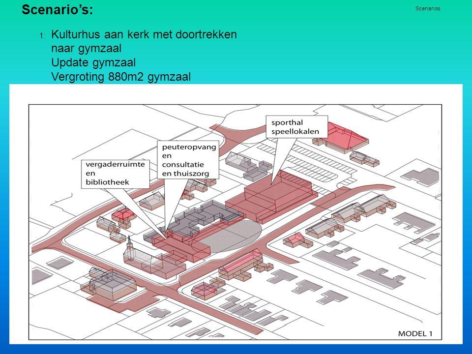 Scenario's: 1: Kulturhus aan kerk met doortrekken naar gymzaal Update gymzaal Vergroting 880m2 gymzaal Scenarios