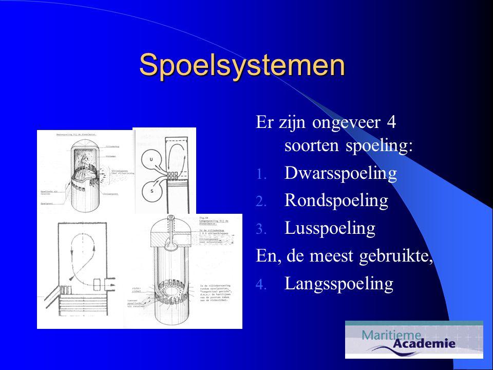 Er zijn ongeveer 4 soorten spoeling: 1. Dwarsspoeling 2. Rondspoeling 3. Lusspoeling En, de meest gebruikte, 4. Langsspoeling Spoelsystemen
