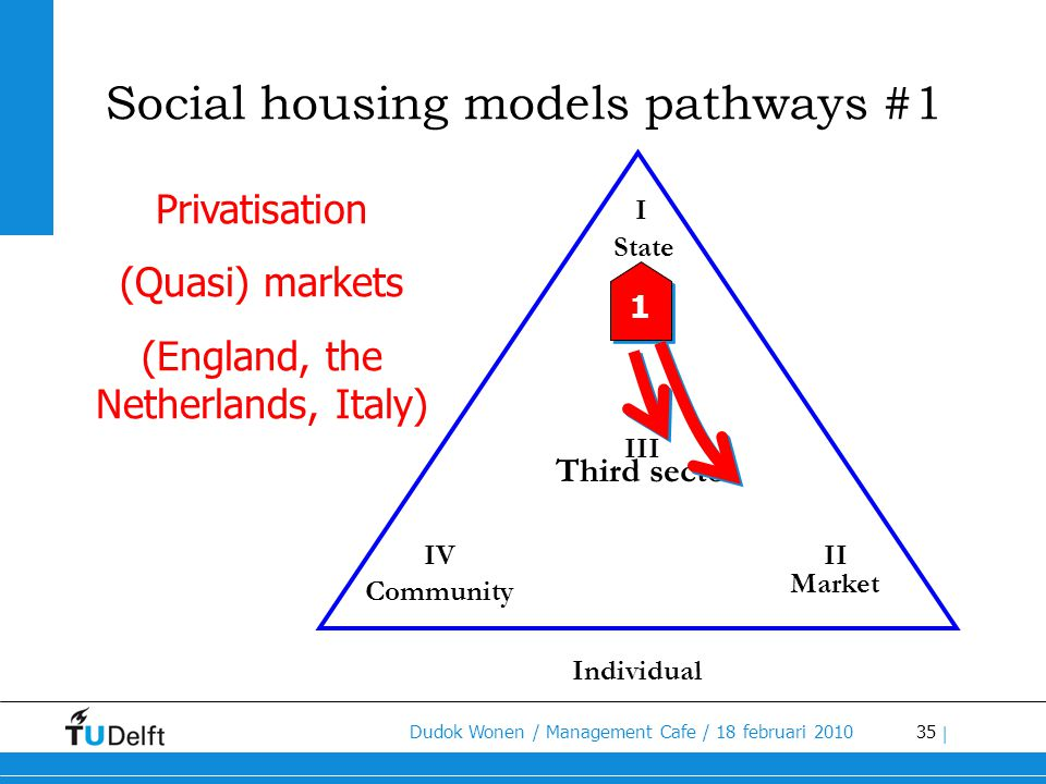 35 Dudok Wonen / Management Cafe / 18 februari 2010 | III I State Social housing models pathways #1 Privatisation (Quasi) markets (England, the Nether