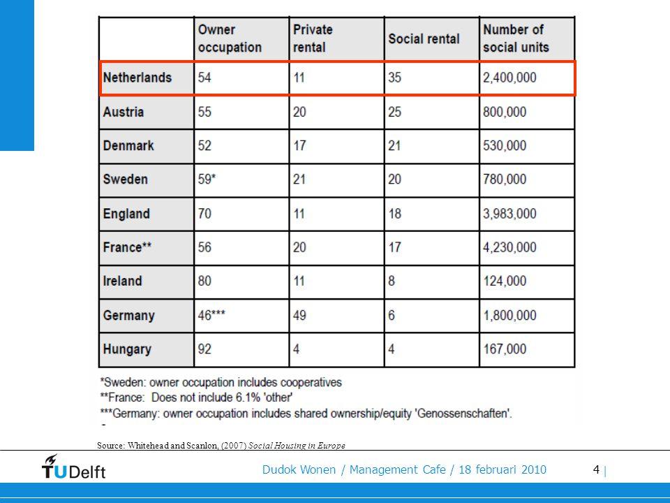 35 Dudok Wonen / Management Cafe / 18 februari 2010 | III I State Social housing models pathways #1 Privatisation (Quasi) markets (England, the Netherlands, Italy) 1 1 Individual Market Community IVII Third sector