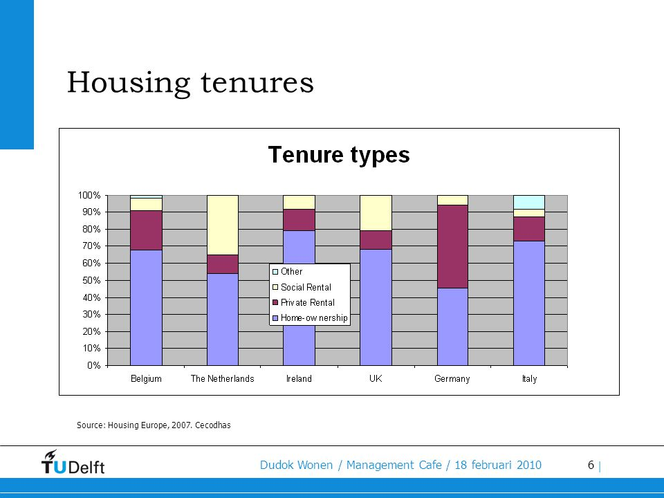 6 | Source: Housing Europe, 2007. Cecodhas Housing tenures