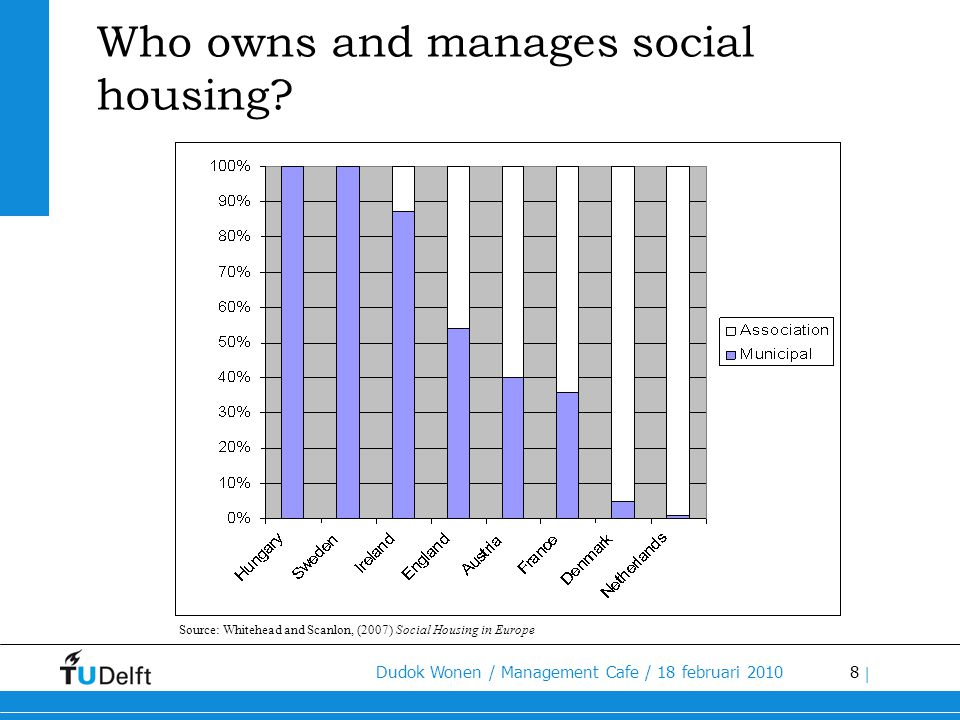 8 Dudok Wonen / Management Cafe / 18 februari 2010 | Who owns and manages social housing? Source: Whitehead and Scanlon, (2007) Social Housing in Euro