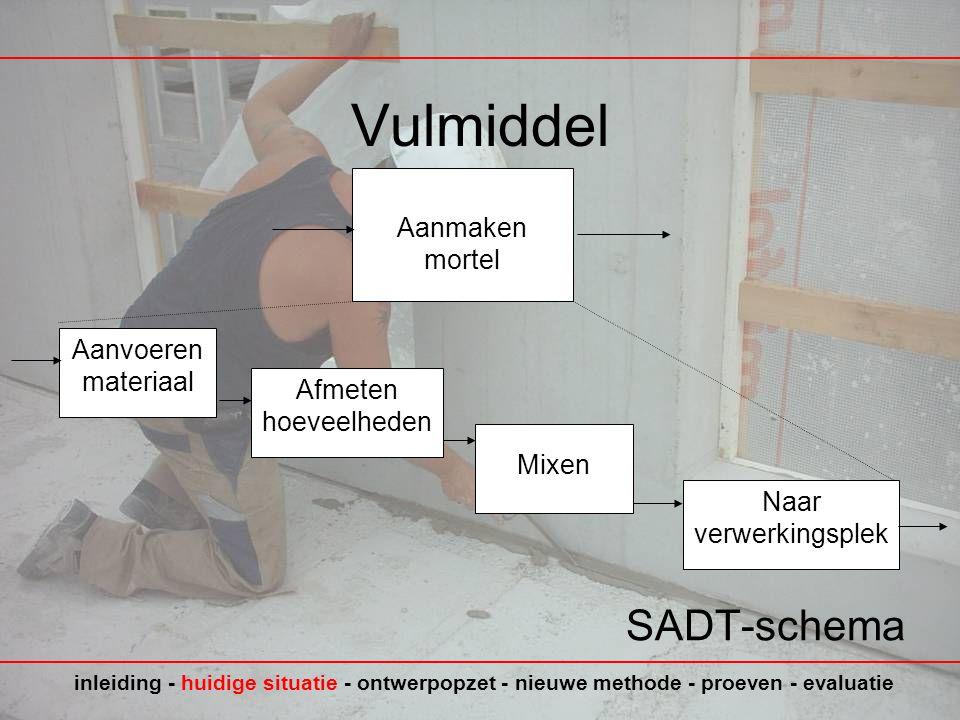 Vulmiddel SADT-schema Aanmaken mortel inleiding - huidige situatie - ontwerpopzet - nieuwe methode - proeven - evaluatie Aanvoeren materiaal Afmeten hoeveelheden Mixen Naar verwerkingsplek
