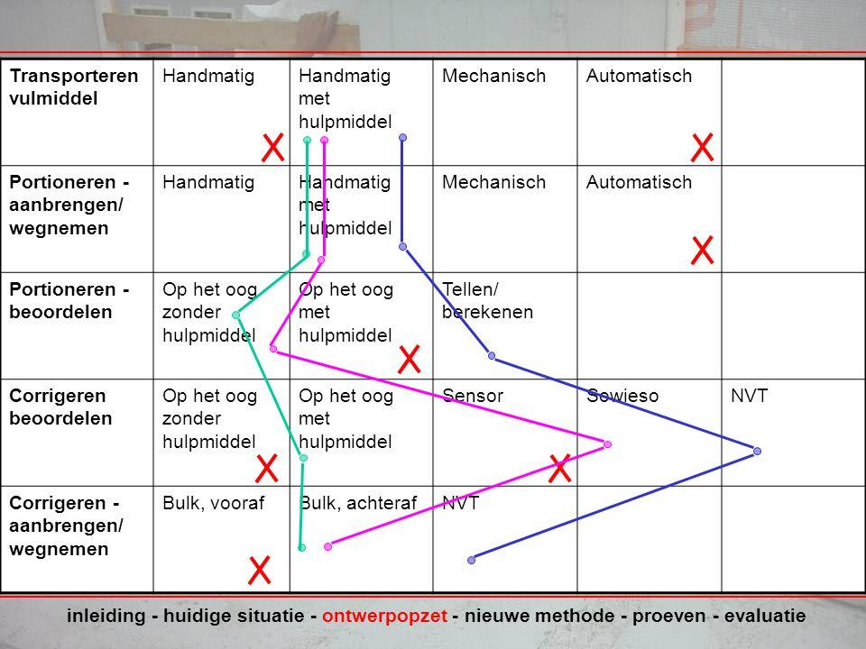 Oplossingsvarianten Morfologisch schema porties inleiding - huidige situatie - ontwerpopzet - nieuwe methode - proeven - evaluatie Transporteren vulmiddel HandmatigHandmatig met hulpmiddel MechanischAutomatisch Portioneren - aanbrengen/ wegnemen HandmatigHandmatig met hulpmiddel MechanischAutomatisch Portioneren - beoordelen Op het oog zonder hulpmiddel Op het oog met hulpmiddel Tellen/ berekenen Corrigeren beoordelen Op het oog zonder hulpmiddel Op het oog met hulpmiddel SensorSowiesoNVT Corrigeren - aanbrengen/ wegnemen Bulk, voorafBulk, achterafNVT