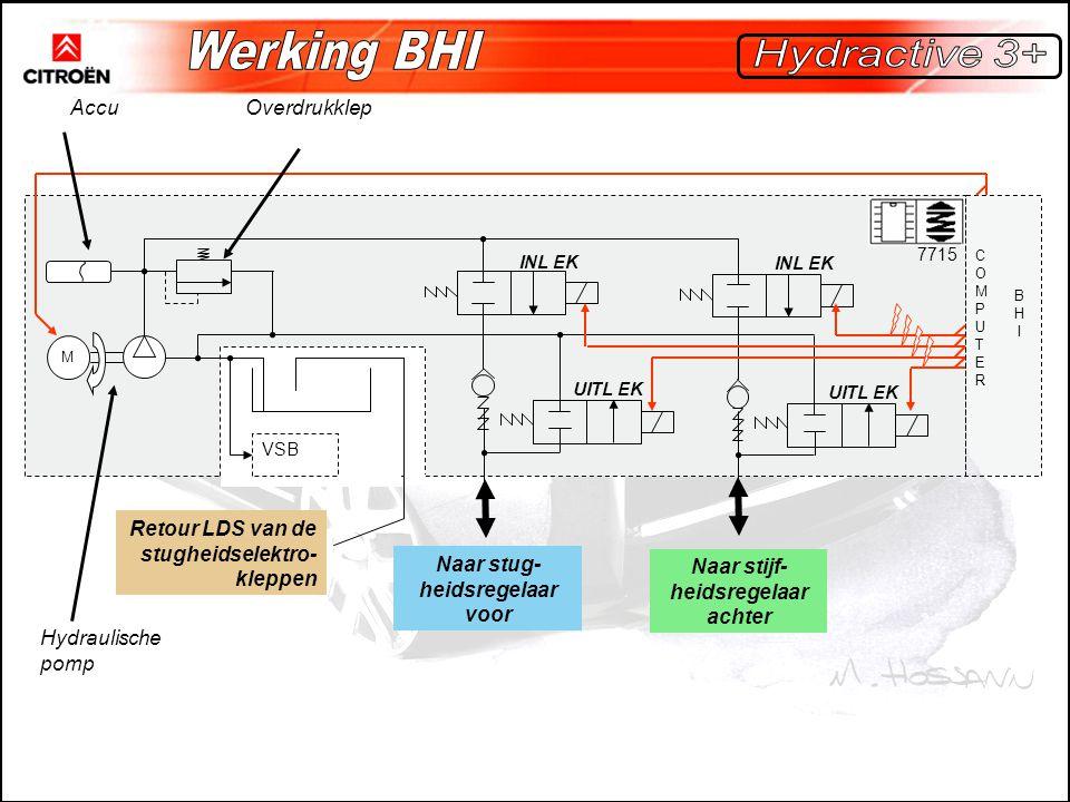 COMPUTERCOMPUTER M BHIBHI 7715 VSB Naar stug- heidsregelaar voor Naar stijf- heidsregelaar achter Retour LDS van de stugheidselektro- kleppen INL EK U
