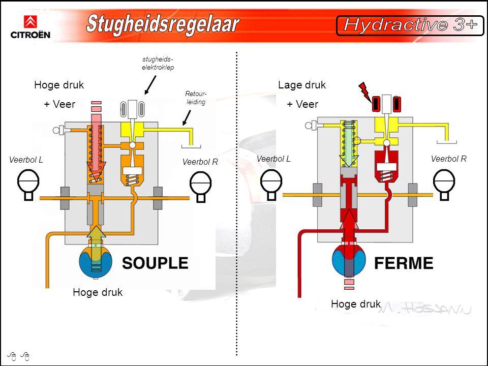 Hoge druk + Veer Hoge druk Lage druk + Veer Hoge druk Veerbol L Veerbol R Veerbol LVeerbol R Retour- leiding stugheids- elektroklep 