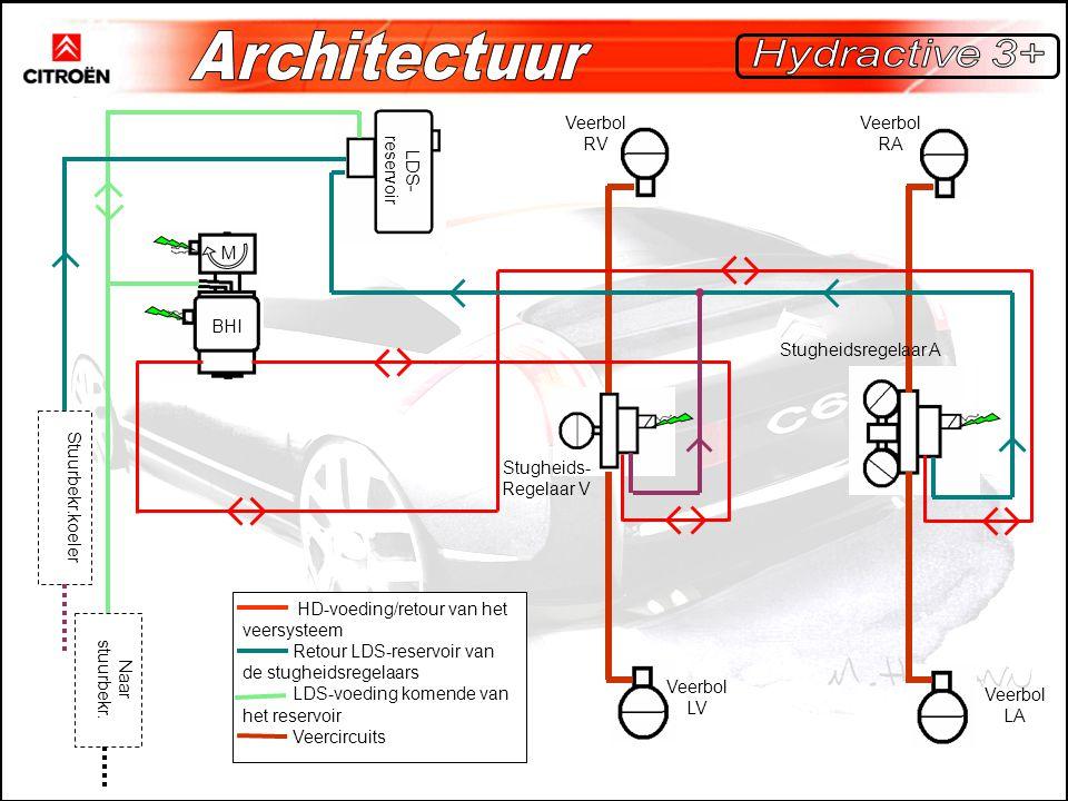 Veerbol LV BHI M LDS- reservoir Veerbol RV Veerbol RA Veerbol LA Stugheidsregelaar A Stugheids- Regelaar V Naar stuurbekr. Stuurbekr.koeler HD-voeding