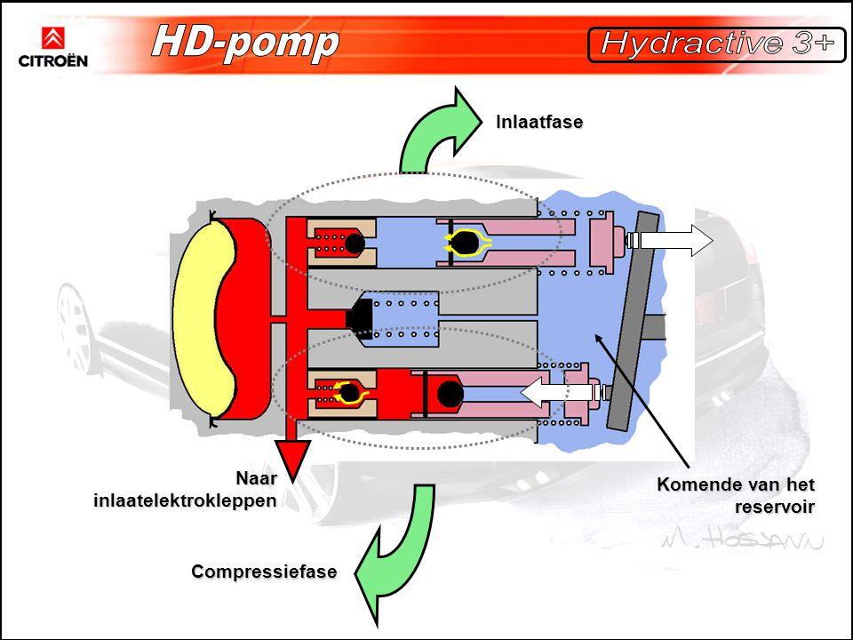 Inlaatfase Compressiefase Naar inlaatelektrokleppen Komende van het reservoir