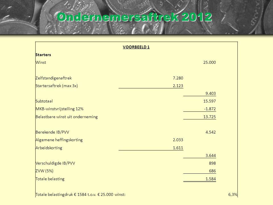 Ondernemersaftrek 2012 VOORBEELD 1 Starters Winst25.000 Zelfstandigenaftrek7.280 Startersaftrek (max 3x)2.123 9.403 Subtotaal15.597 MKB-winstvrijstelling 12%-1.872 Belastbare winst uit onderneming13.725 Berekende IB/PVV4.542 Algemene heffingskorting2.033 Arbeidskorting1.611 3.644 Verschuldigde IB/PVV898 ZVW (5%)686 Totale belasting1.584 Totale belastingdruk € 1584 t.o.v.