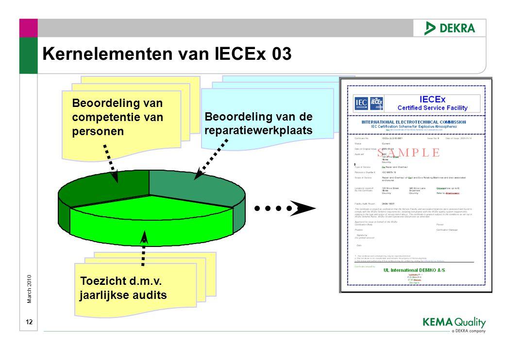 March 2010 12 Beoordeling van competentie van personen Kernelementen van IECEx 03 Beoordeling van de reparatiewerkplaats Toezicht d.m.v.